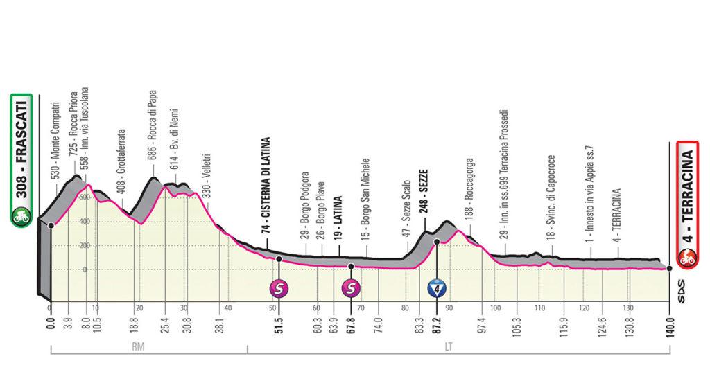 Giro d'Italia 5a tappa